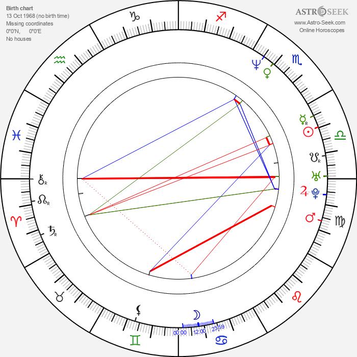 Carlos Marín - Astrology Natal Birth Chart