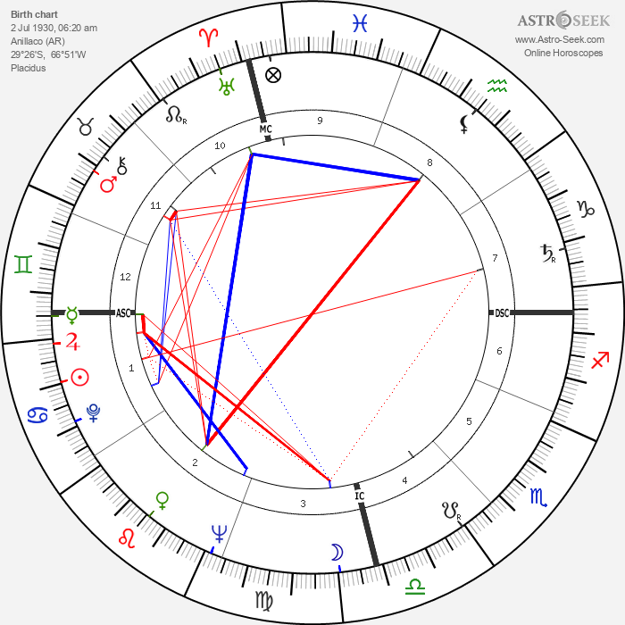 Carlos Menem Akil - Astrology Natal Birth Chart