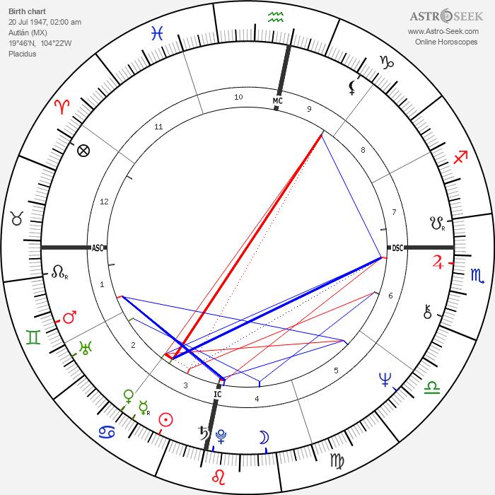 Carlos Santana - Astrology Natal Birth Chart