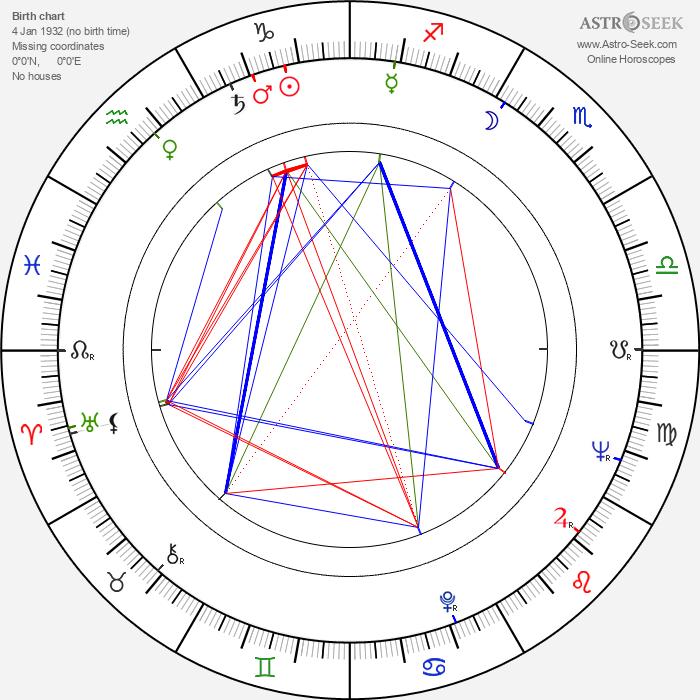 Carlos Saura - Astrology Natal Birth Chart