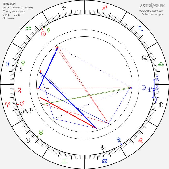 Carlos Slim Helu - Astrology Natal Birth Chart