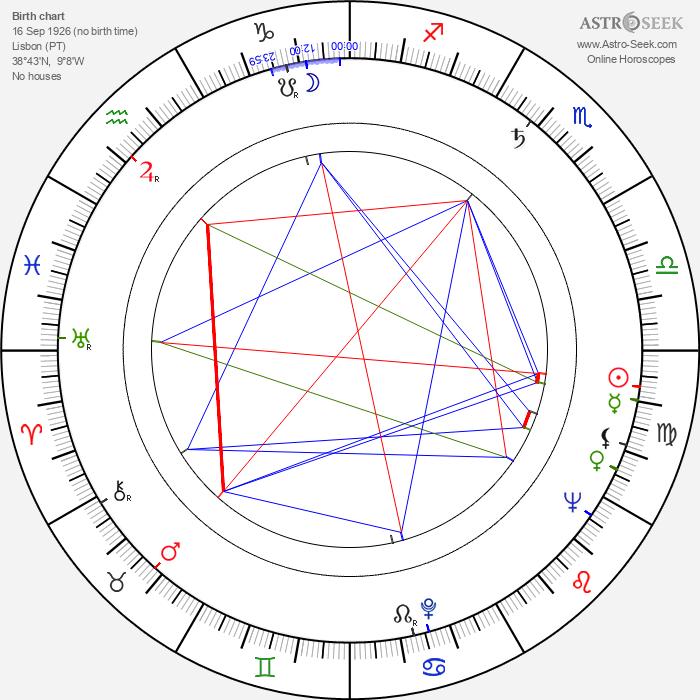 Carlos Vilardebó - Astrology Natal Birth Chart