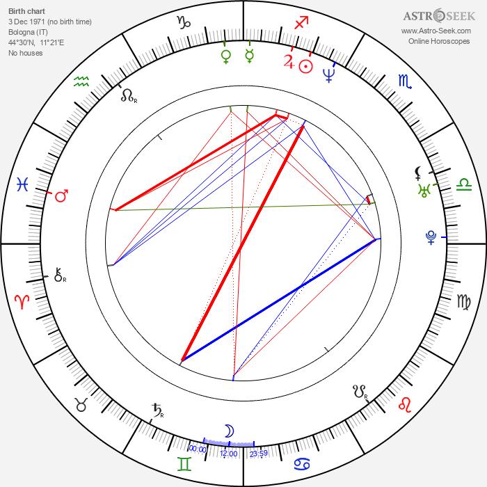 Carlotta Miti - Astrology Natal Birth Chart