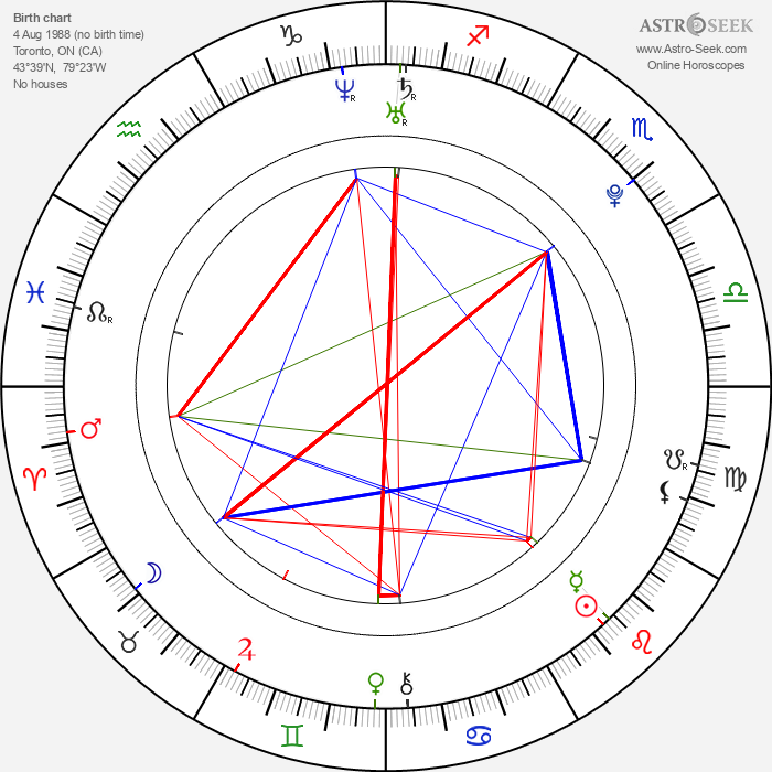 Carly Foulkes - Astrology Natal Birth Chart