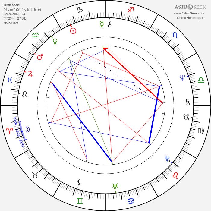 Carme Elias - Astrology Natal Birth Chart
