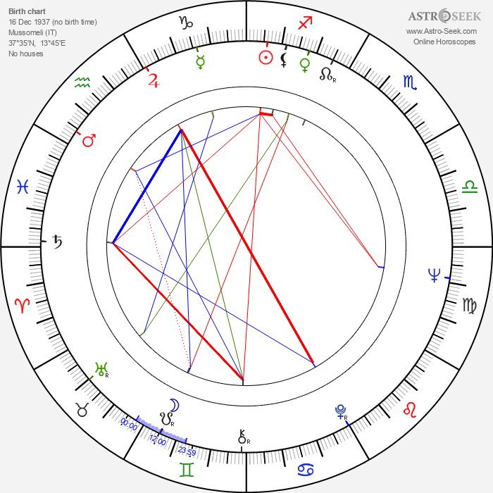 Carmelo Petix - Astrology Natal Birth Chart