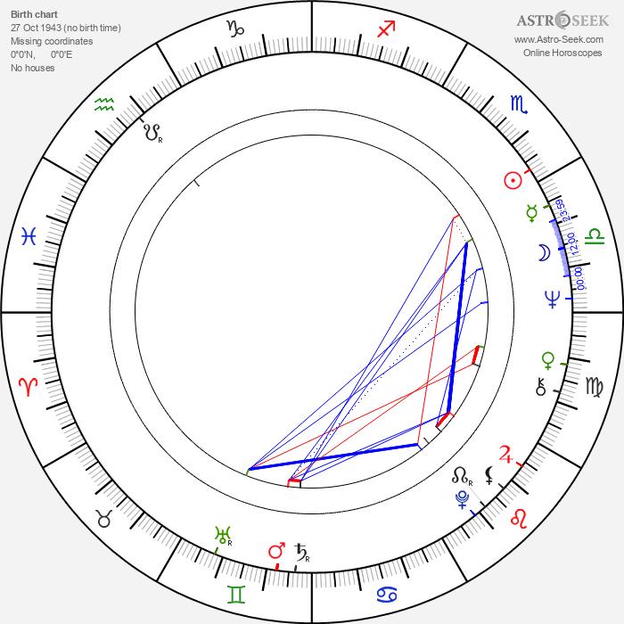 Carmen Argenziano - Astrology Natal Birth Chart