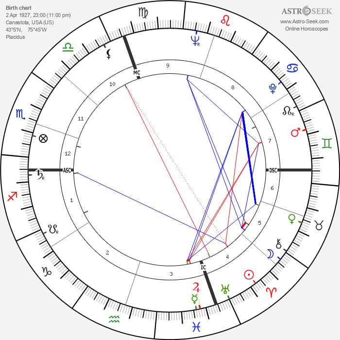 Carmen Basilio - Astrology Natal Birth Chart