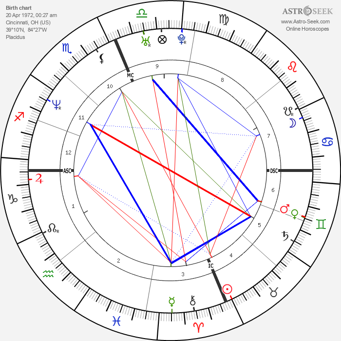 Carmen Electra - Astrology Natal Birth Chart