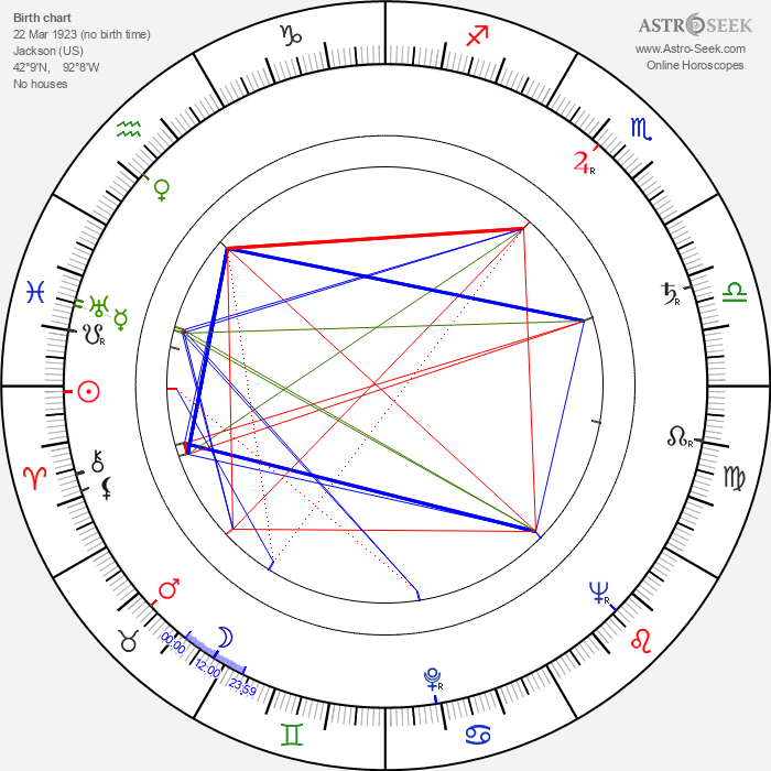 Carmen Filpi - Astrology Natal Birth Chart