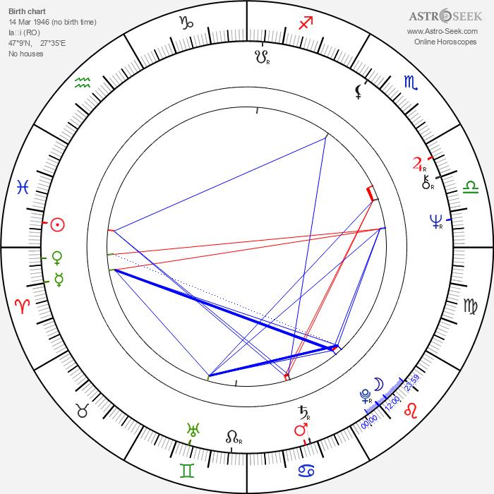Carmen Galin - Astrology Natal Birth Chart