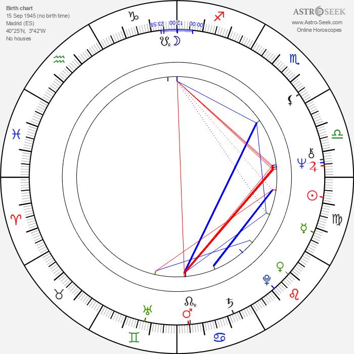 Carmen Maura - Astrology Natal Birth Chart