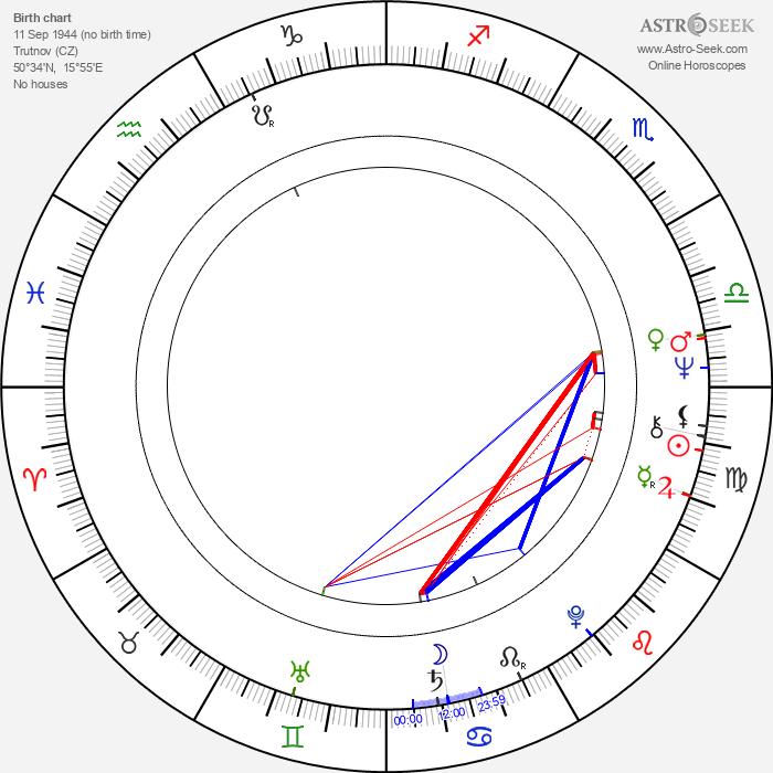 Carmen Mayerová - Astrology Natal Birth Chart
