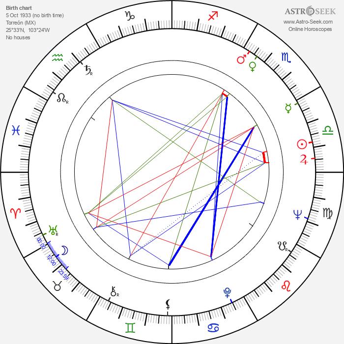 Carmen Salinas - Astrology Natal Birth Chart