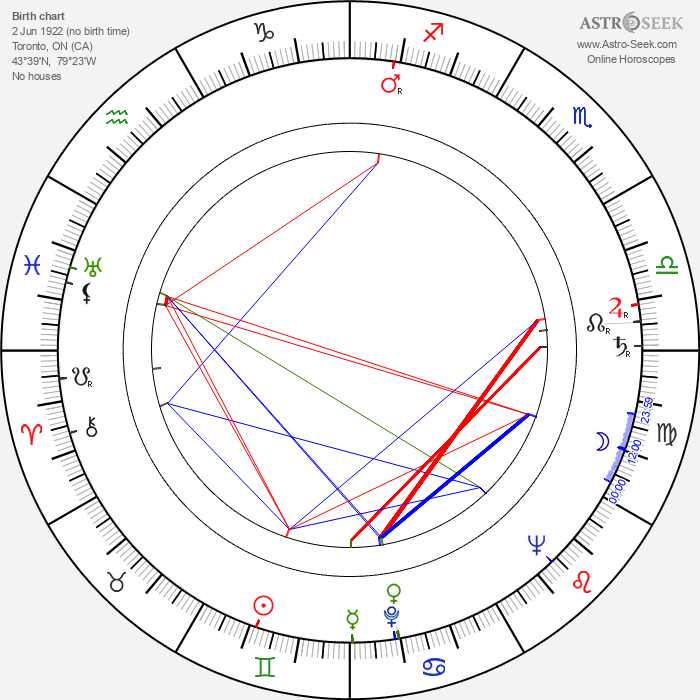 Carmen Silvera - Astrology Natal Birth Chart