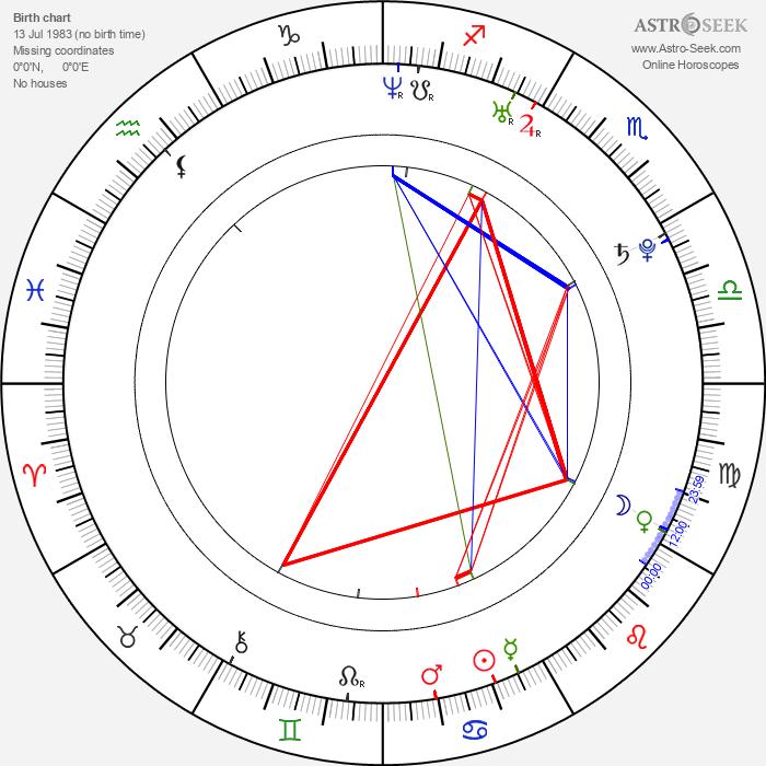 Carmen Villalobos - Astrology Natal Birth Chart