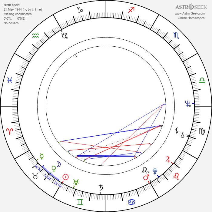 Carmen Villani - Astrology Natal Birth Chart