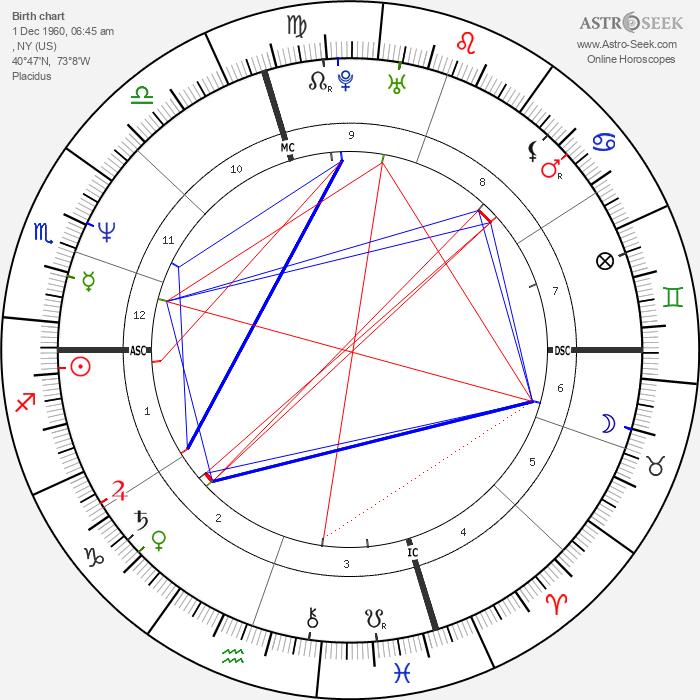 Carol Alt - Astrology Natal Birth Chart