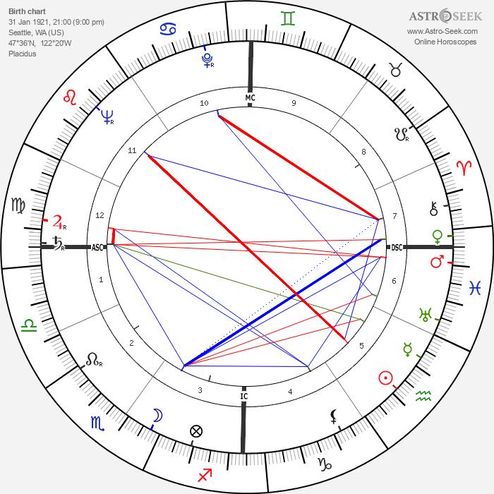 Carol Channing - Astrology Natal Birth Chart