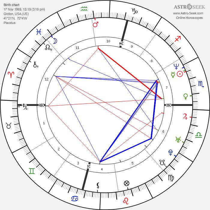 Carol Damon - Astrology Natal Birth Chart