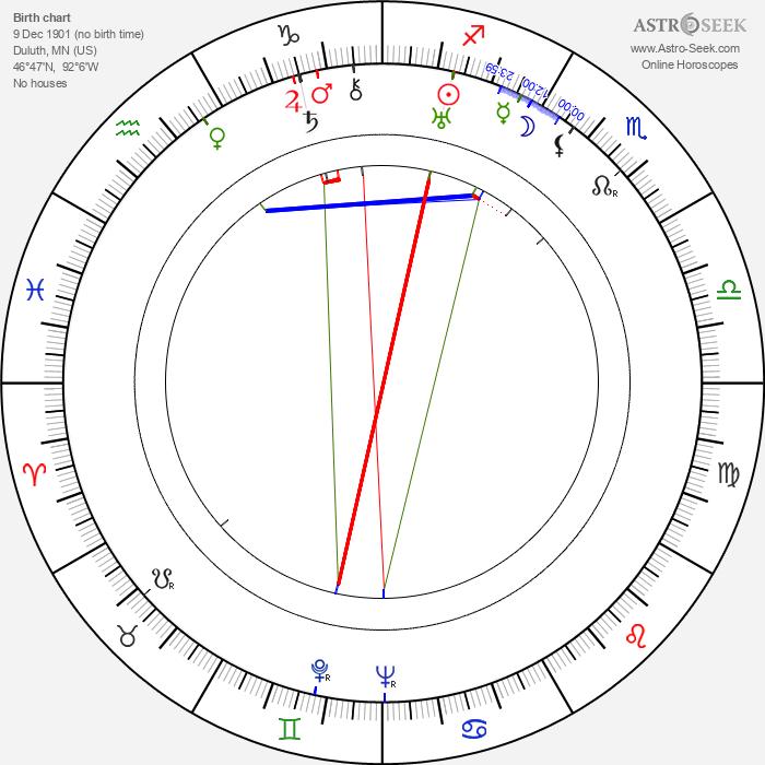 Carol Dempster - Astrology Natal Birth Chart