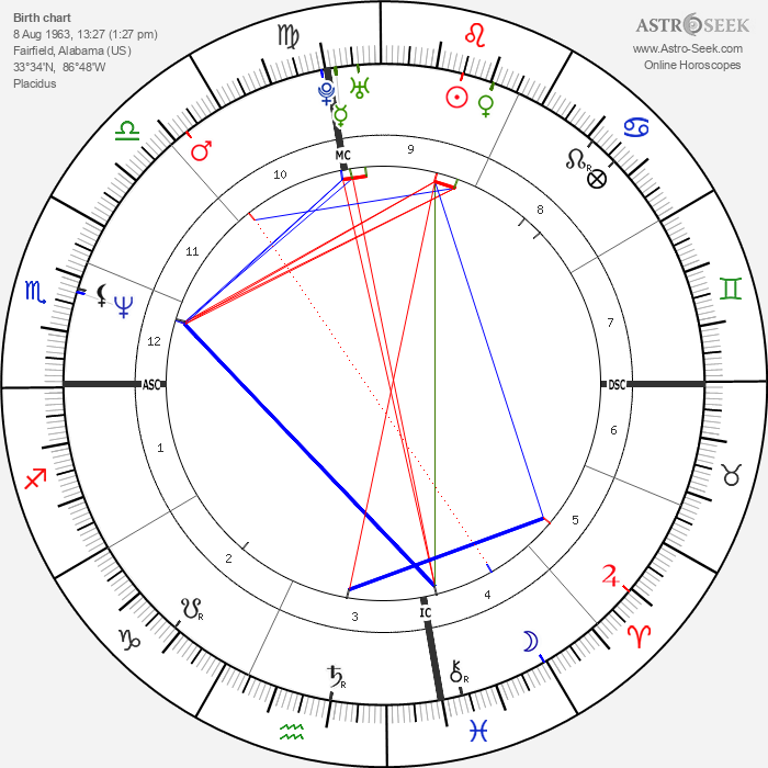 Carol Lewis - Astrology Natal Birth Chart