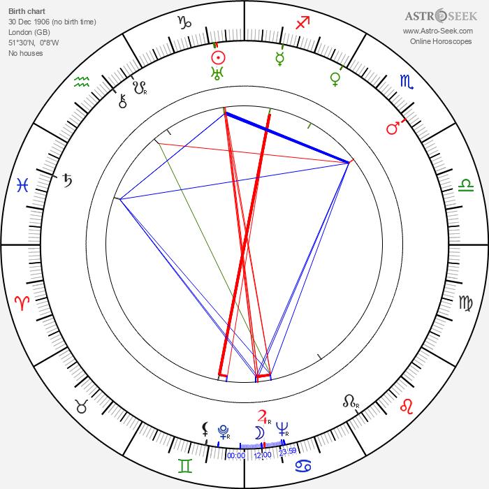 Carol Reed - Astrology Natal Birth Chart
