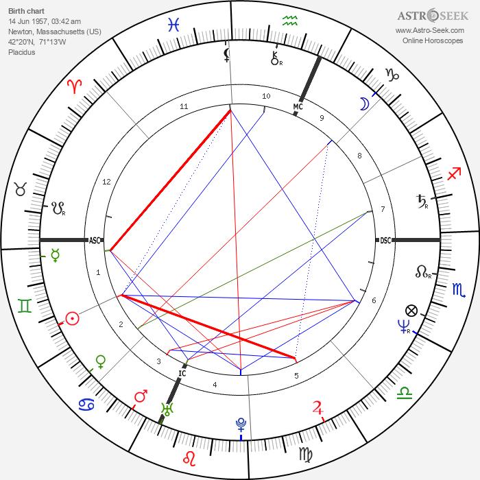 Carol Schlosberg - Astrology Natal Birth Chart