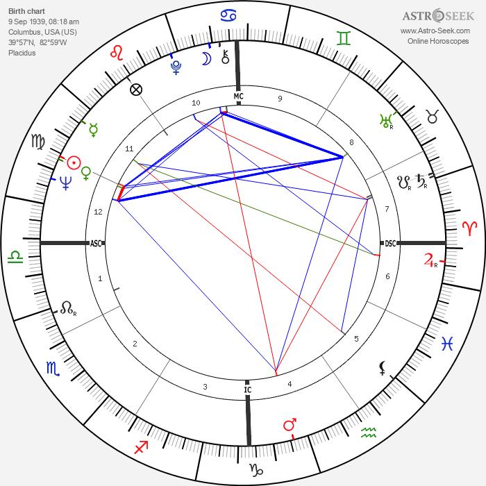 Carol Tebbs - Astrology Natal Birth Chart