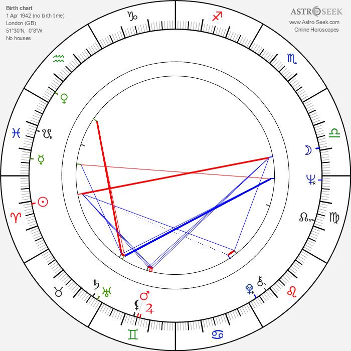 Carol White - Astrology Natal Birth Chart
