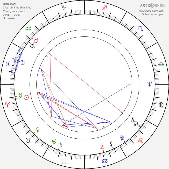 Carola Regnier - Astrology Natal Birth Chart
