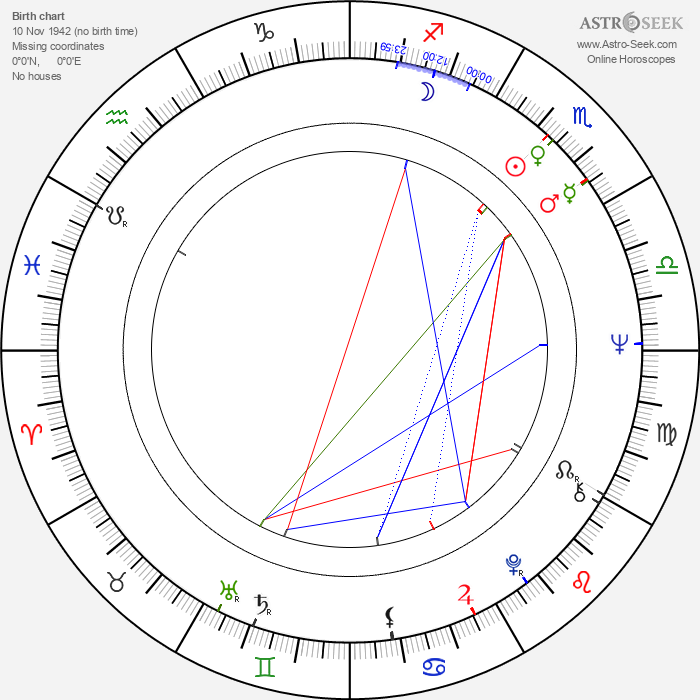 Carole Androsky - Astrology Natal Birth Chart