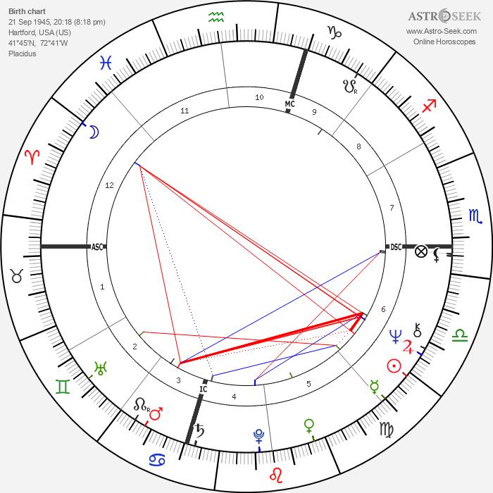 Carole Feuerman - Astrology Natal Birth Chart