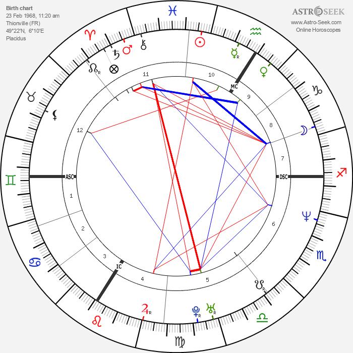 Carole Gaessler - Astrology Natal Birth Chart