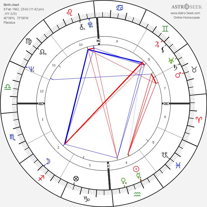 Carole King - Astrology Natal Birth Chart