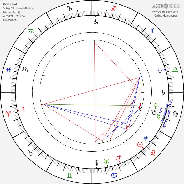 Carole Laure - Astrology Natal Birth Chart