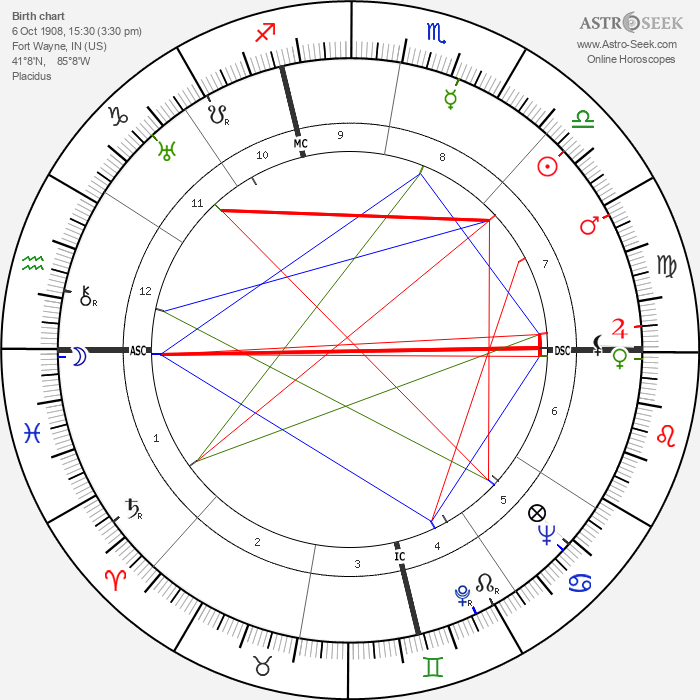 Carole Lombard - Astrology Natal Birth Chart