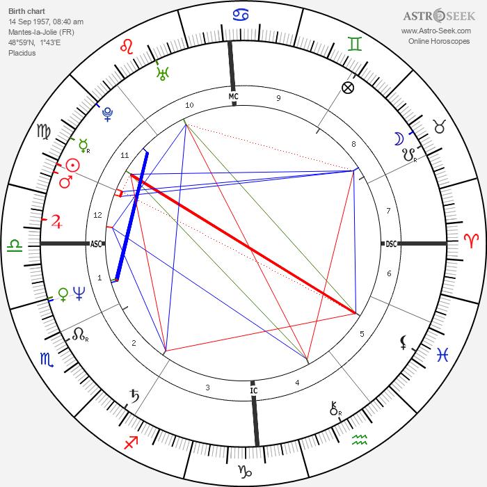 Carole Vareille - Astrology Natal Birth Chart
