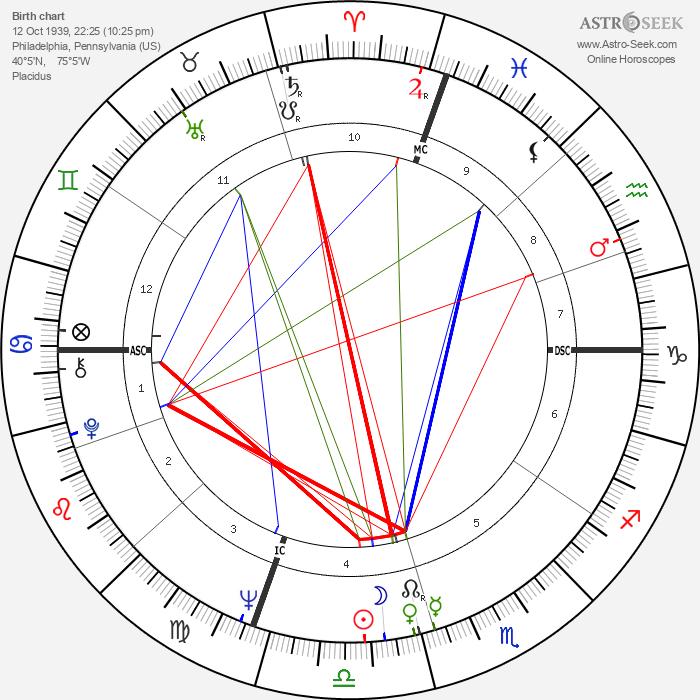 Carolee Schneemann - Astrology Natal Birth Chart