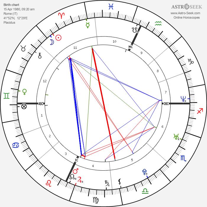 Carolina Crescentini - Astrology Natal Birth Chart
