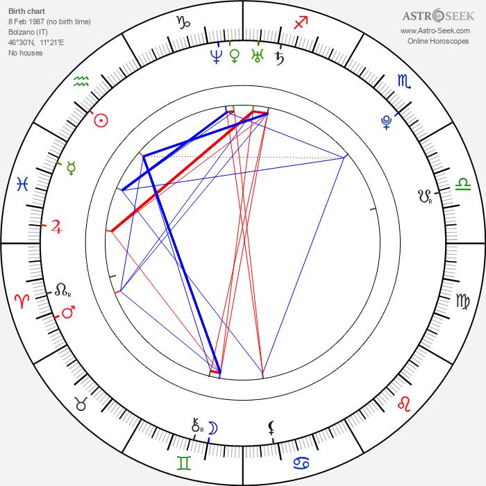 Carolina Kostner - Astrology Natal Birth Chart