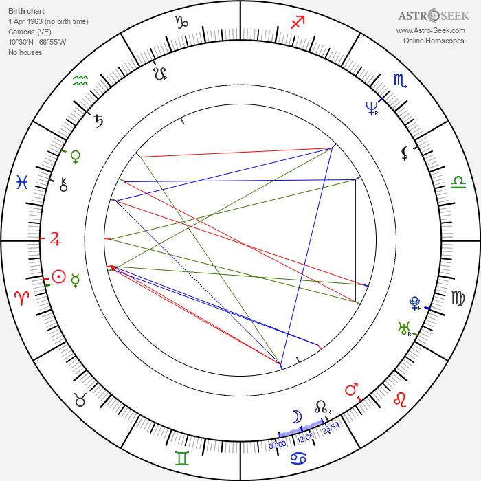 Carolina Perpetuo - Astrology Natal Birth Chart