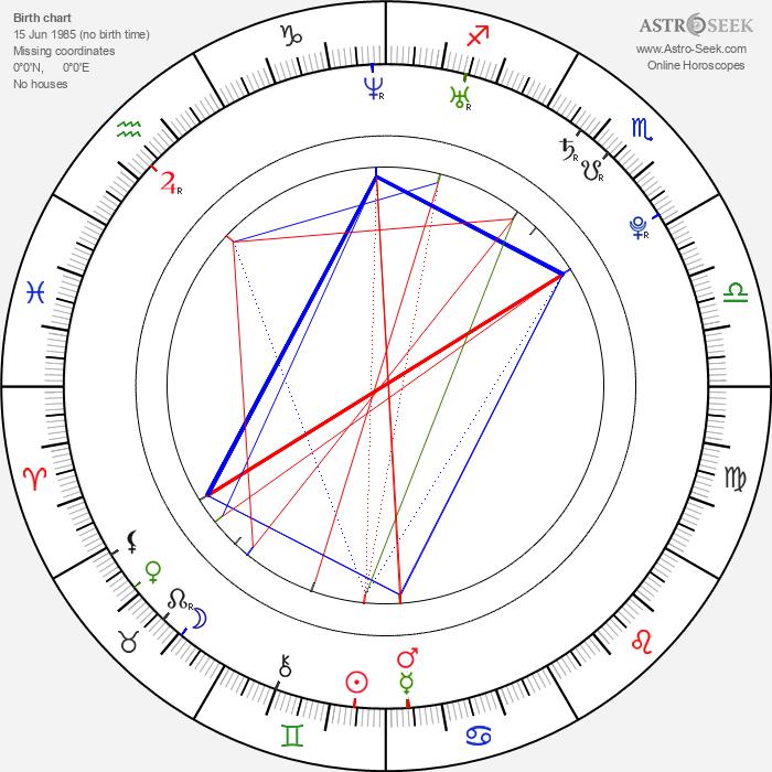 Carolina Ravassa - Astrology Natal Birth Chart