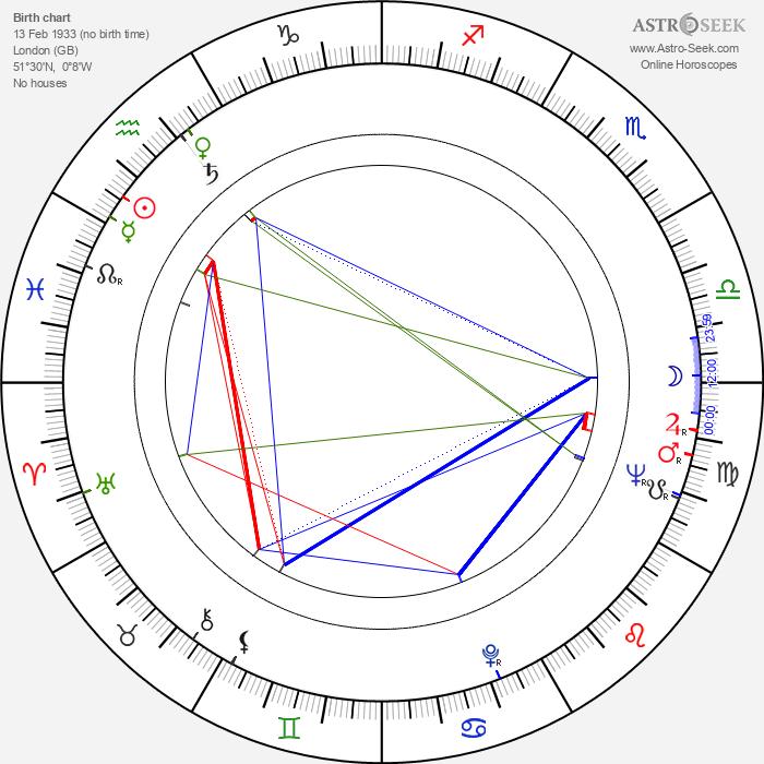 Caroline Blakiston - Astrology Natal Birth Chart