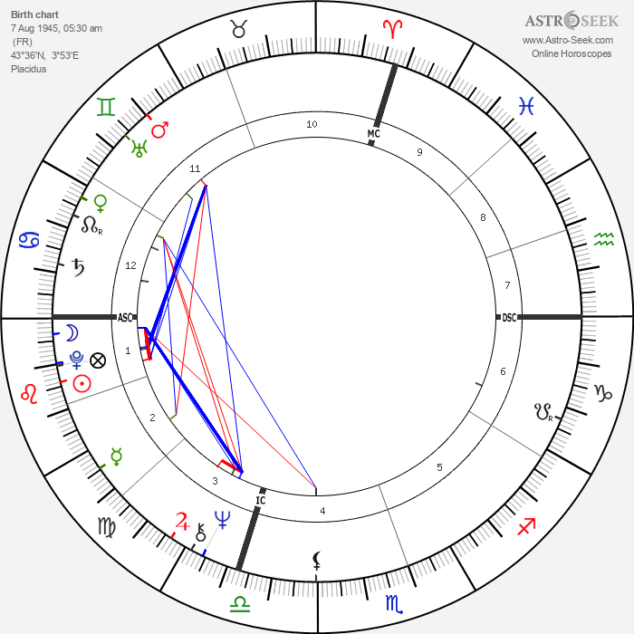 Caroline Cellier - Astrology Natal Birth Chart