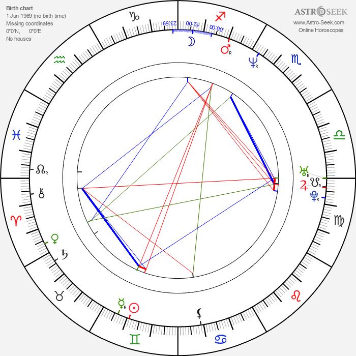 Caroline Craig - Astrology Natal Birth Chart