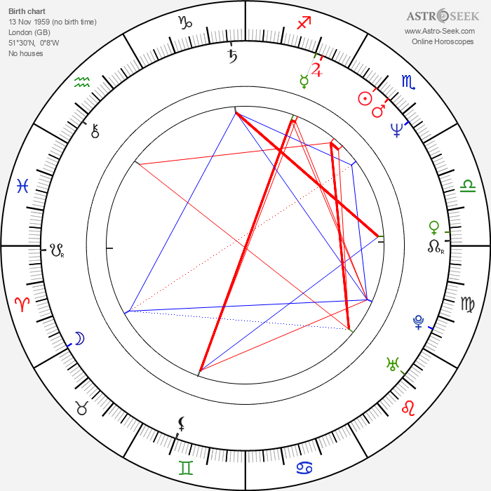 Caroline Goodall - Astrology Natal Birth Chart