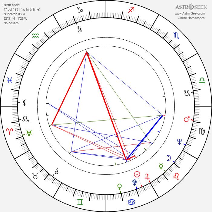 Caroline Graham - Astrology Natal Birth Chart