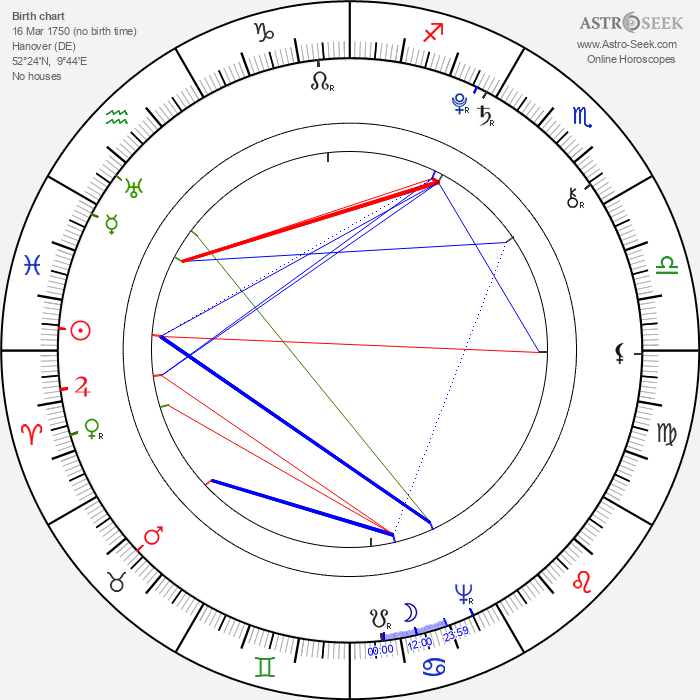 Caroline Herschel - Astrology Natal Birth Chart