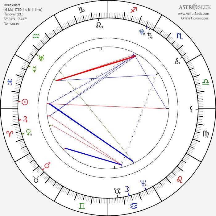 Caroline Herschel - Astrology Natal Birth Chart